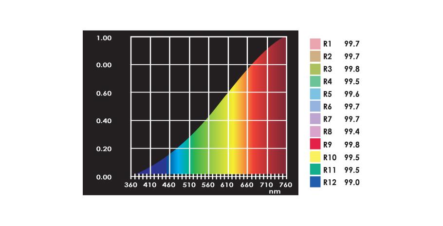 Giá trị R9 trong độ hoàn màu là gì?