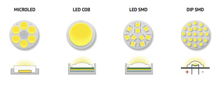 So sánh công nghệ đèn LED: COB và SMD