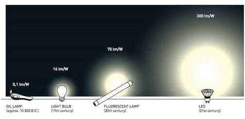 Tìm hiểu về quang thông khi sử dụng đèn led