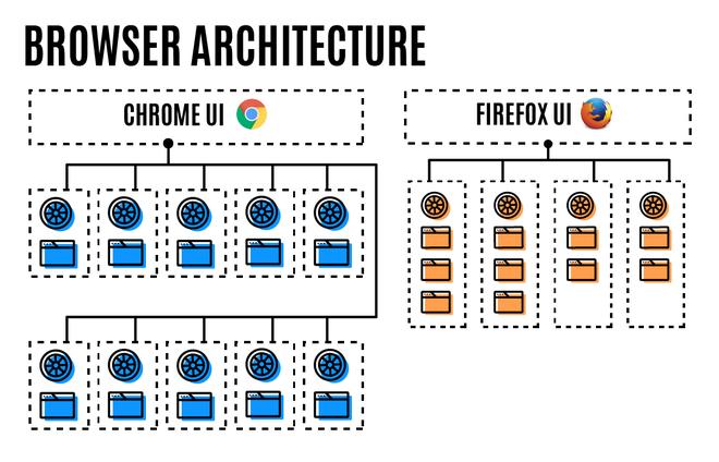 Kiến trúc khác nhau giữa Chrome và Firefox, trình duyệt Firefox luôn luôn tốn ít bộ nhớ hơn.