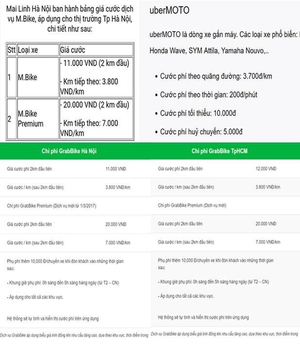 Bảng giá cước của dịch vụ xe ôm công nghệ của Mai Linh, Uber và Grab.