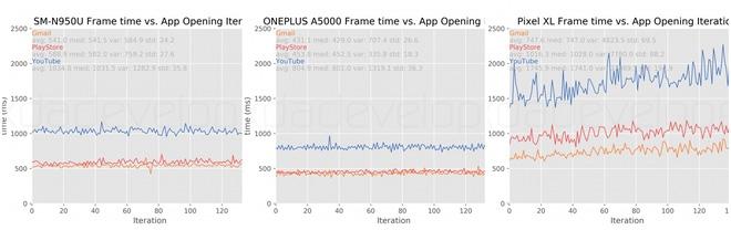 Biểu đồ tốc độ khởi chạy các ứng dụng.