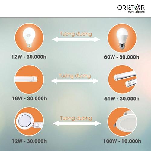 Sử dụng đèn LED - xu hướng chiếu sáng thông minh thời đại mới - 1