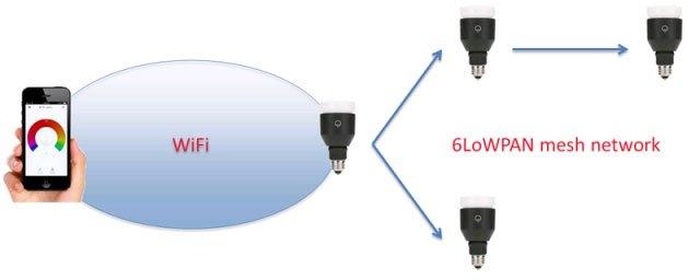 Hack mật khẩu Wi-Fi từ bóng đèn LED