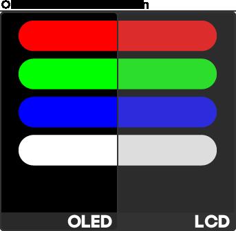 Màn OLED so với màn LCD