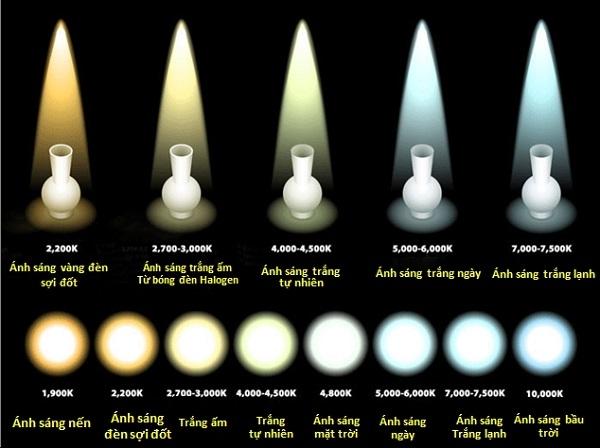 nhiệt độ màu của đèn led